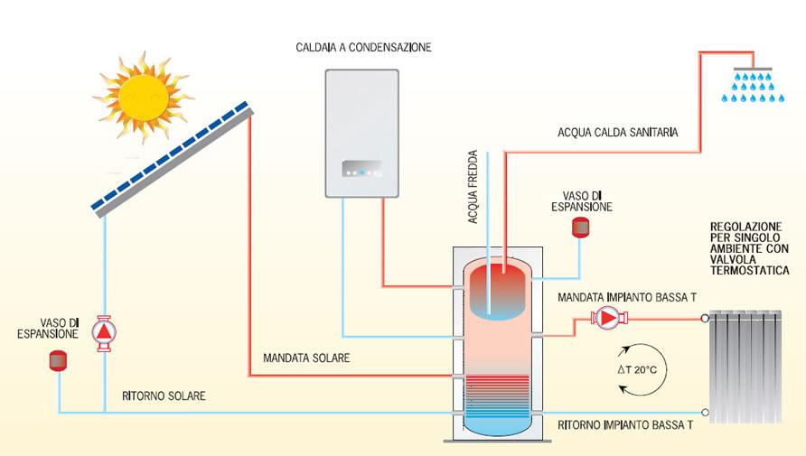 Schema impianto di riscaldamento con pompa di calore for Impianto di riscaldamento con pompa di calore